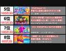 Fall Guys実況 - 最も再生回数の多い動画20選【日本編】【フォールガイズ】