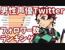 男性声優Twitterフォロワー数ランキング 2015-2021【花江夏樹】