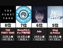 【2021年5月】最も登録者数を増やしたチャンネル20選【日本YouTube】
