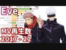 Eve - 全MVの再生回数ランキングの推移 2017-2021【廻廻奇譚】