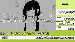 ランキングトレイン【ラグトレイン音MADランキング】