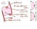 【ニコニコ動画】超・初心者のためのフォトショップ講座12 ペンツール(基本)を解析してみた