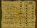 7 セブン ~ アルメセラ年代記をプレイ  Part6-B-2/3