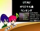月刊UTAUオリジナル曲ランキング#09年2月度