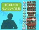 【アイドルランク】ぷよm@s part7【アップ】