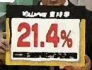 内閣支持率21.4%