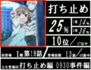 禁書目録アニメ登場度ランキング(Ⅰ期~Ⅱ期)