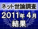 ネット世論調査「内閣支持率調査 2011/4/28」結果