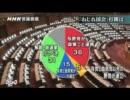 【最新世論調査】 菅政権支持率 歴史的