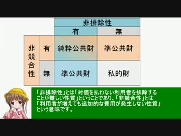 アイアイとゆっくりの経済講座76「公共財」 - ニコニコ動画