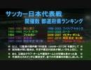サッカー日本代表戦・開催数 都道府県ランキング