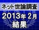ネット世論調査「内閣支持率調査 2013/2/28」結果