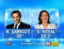 仏大統領選 2007年1回目 開票速報 TF1