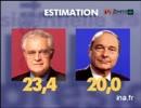 仏大統領選 1995年1回目 開票速報