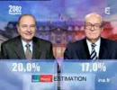 仏大統領選 2002年1回目 開票速報