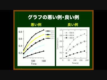 ゆっくりが論文の書き方を教えるよ 第25回 図の作成法①