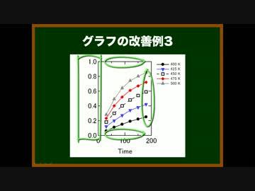 ゆっくりが論文の書き方を教えるよ 第26回 図の作成法②