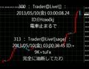 2013年5月10日ドル円100円突破時の為替チャート
