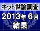 ネット世論調査「内閣支持率調査 2013/6/20」結果