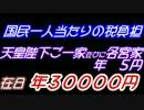 【国民一人当たりの税金負担】天皇陛下には年間五円、在日には三万円