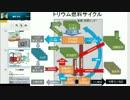 新型原子炉「4S炉」と「トリウム溶融塩炉」[H25.11.25]