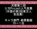 東方人気投票《中国編》-2013 【キャラ部門】