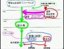 密教・修験道の歴史(日本に神道などという宗教は無い)1-3