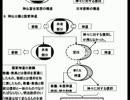 密教・修験道の歴史(日本に神道などという宗教は無い)5-2