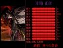 【失楽園・Dies】ステータス画面【神咒・戦神館】