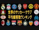 世界のサッカー・クラブ 平均観客数ランキング