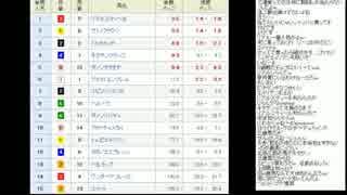 ■ 2015/04/17 永井先生7 競馬予想