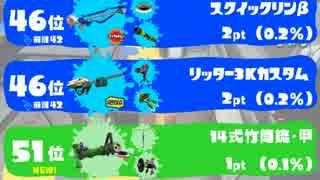 【スプラトゥーン】武器使用率ランキング