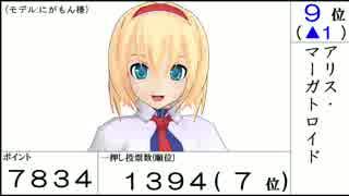 【第12回東方Project人気投票】各キャラの