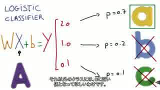 【小学生でも分かる深層学習】11- Training Your Logistic Classifier【日本語字幕】