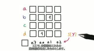 【小学生でも分かる深層学習】19 - One-Hot Encoding Quiz 【日本語字幕】