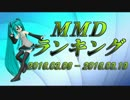 【MikuMikuDance】MMDランキング(3/6~3/19)