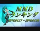 【MikuMikuDance】MMDランキング(4/17~4/30)