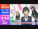 ラノべ原作の面白いアニメ評価ランキング