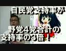 政党支持率)自民が民共社自合計の3倍!NHK調査法に疑問あり