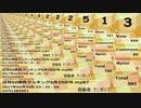 わけがわからない日刊SZ姉貴ランキング6月30日号.mp88