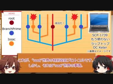 SCP財団幻想郷支部が行く!第3回[Keter]【修正版】