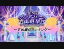 第3回 シンデレラガール総選挙 平均順位ランキング【第7回CG...