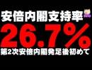 安倍内閣支持率26.7% - 第2次安倍内閣発足後初めて