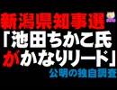 【新潟県知事選】「池田ちかこ氏がかなりリード」公明の独自調査