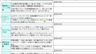 1級電気工事施工管理技士 実技 用語 16