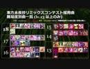 SOUND VOLTEX IV 東方永夜抄リミックスコンテスト採用曲一覧
