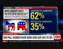 女性の62%は民主党を支持女性蔑視のトランプ共和党は35%だとCNN