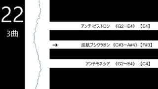 核P-MODELアルバムの音域を調べてみた