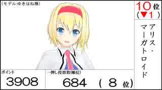 【第15回東方Project人気投票】各キャラのポイント数・得票率のグラフおよびランキング