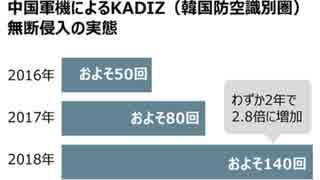 日韓関係悪化を好機と見た中国が韓国勢力圏を好き放題に荒らし回る!日本の報道でそれを知る韓国人達(笑)